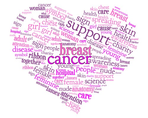 Breast Cancer Facts, Research, and Symptoms